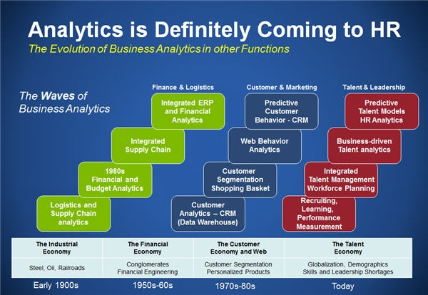 evolution of using data analytics Evolution of utilizing data analytics in  company that is currently using data analytics  a brief overview of the evolution of utilizing data analytics in.