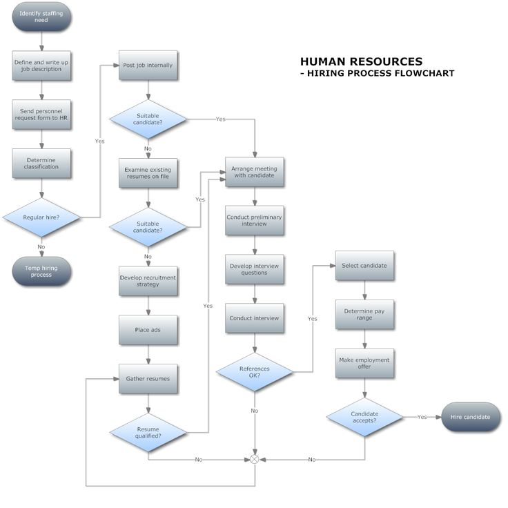 Management  Human Resources Hiring Flow Chart  FlowchartExample