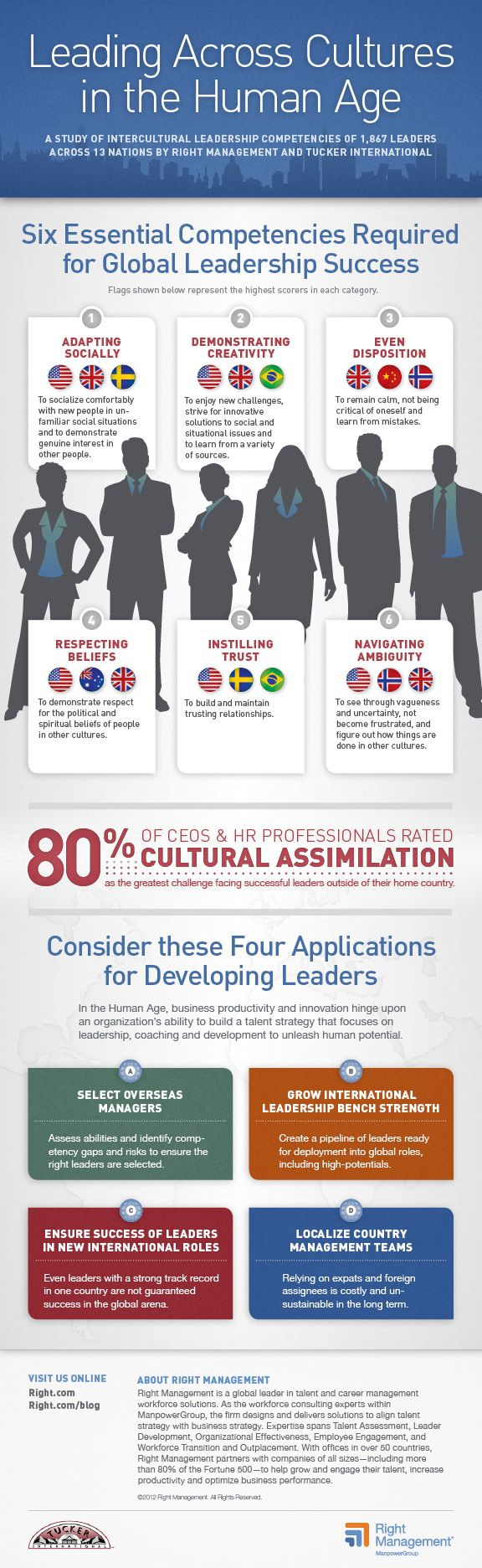 the role of global leadership skills in Global leadership stands for the cross cultural leadership abilities global leadership skill means ability to lead the audience of different nationalities, or the global leadership includes all the concepts/roles of a good leader, but with more sensitivity a global leader, being a leader of diverse.