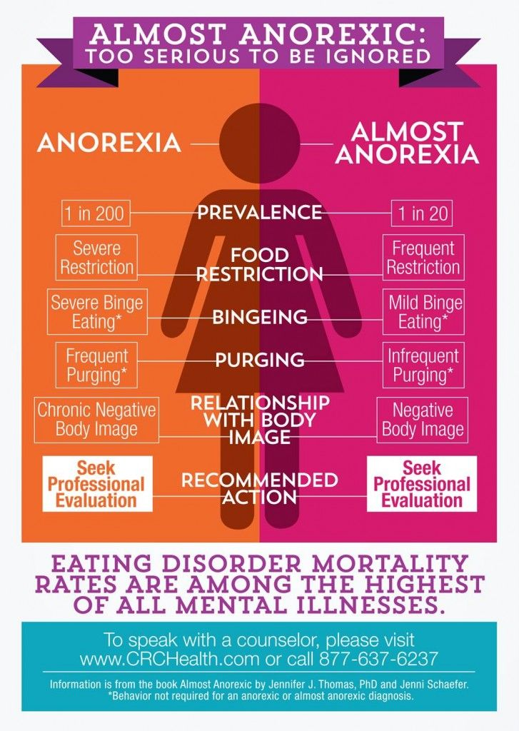 Psychology : Almost Anorexic. Too Serious To Be Ignored