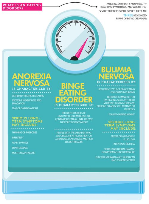psychology article in anorexia