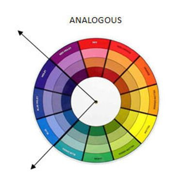 Psychology Crafty Cardmakers Tutorial Colour Theory