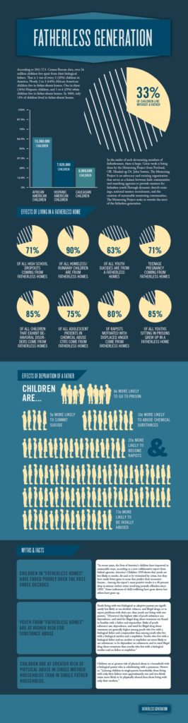 Psychology : Fatherless Generation Infographic by charles