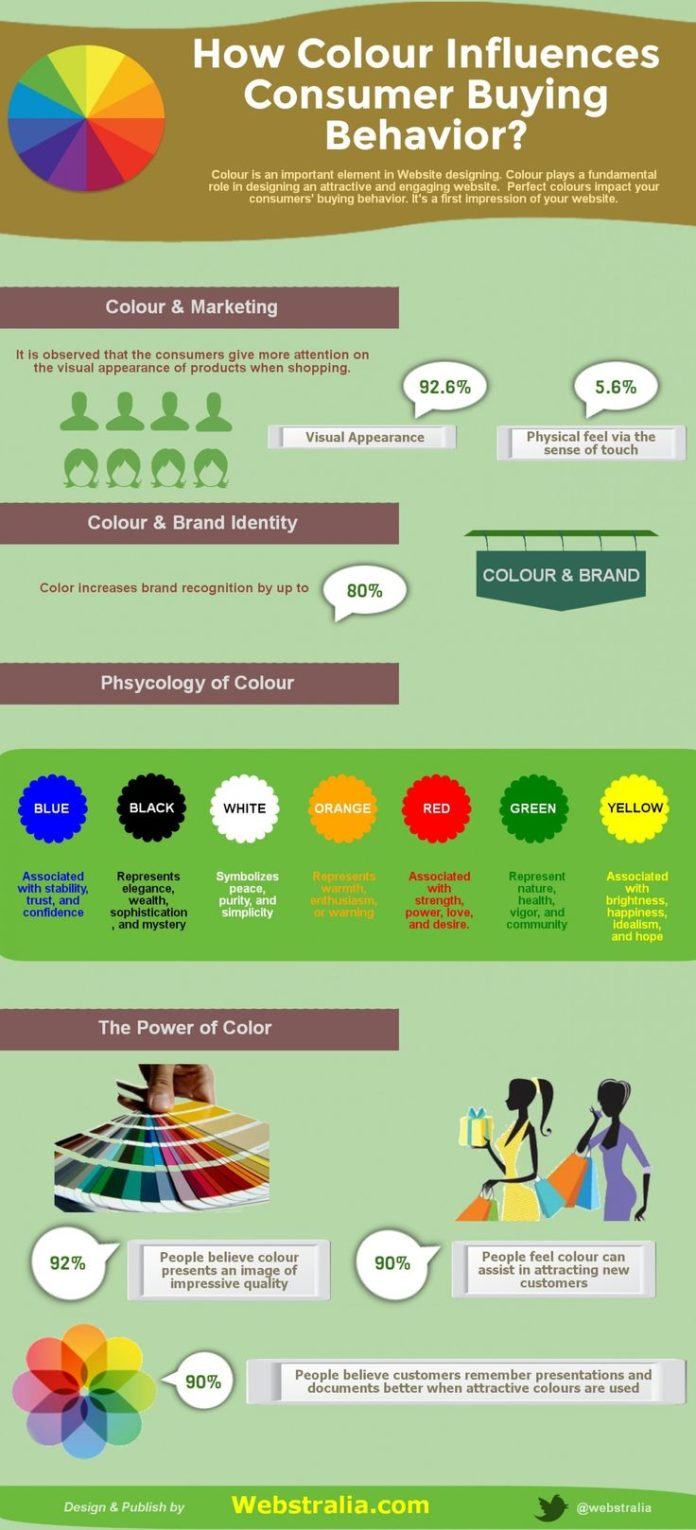 Psychology : How #Colour Influences Consumer Buying Behavior ...