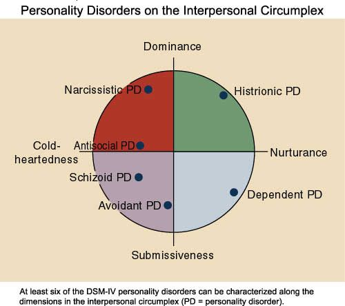 Psychology : Personality disorders on the interpersonal ...