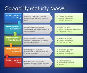 Management capability maturity model template for powerpoint is a business accmission Choice Image