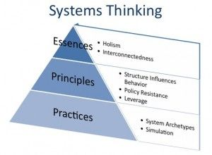 systems thinking peter senge the fifth discipline