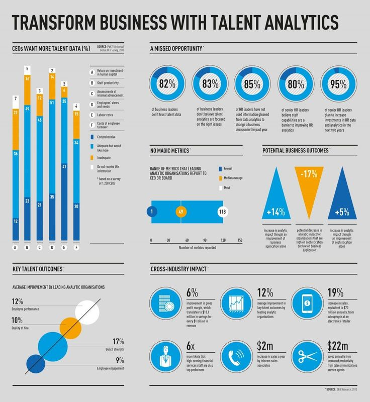 management   transform business with talent analytics