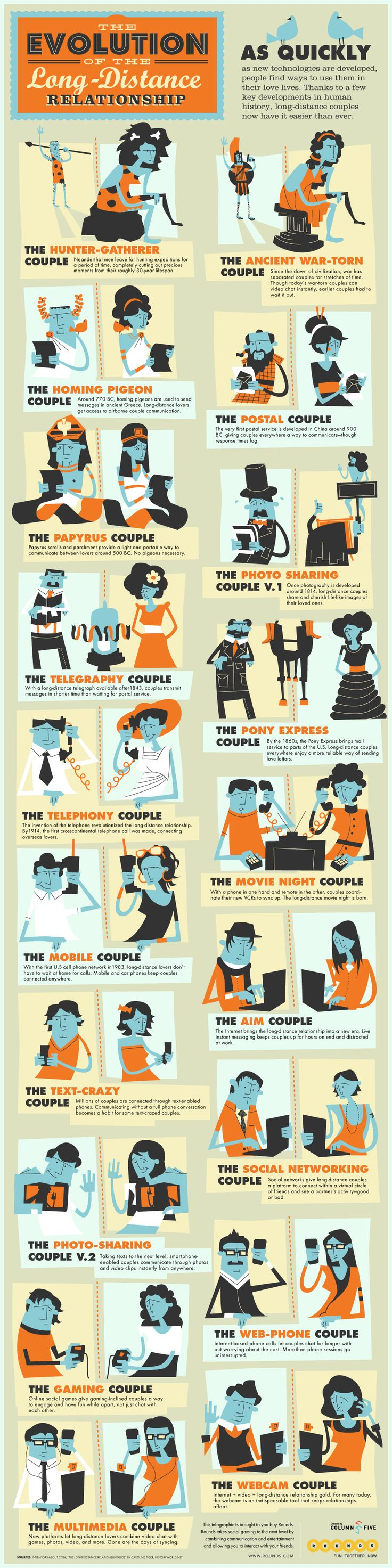 Psychology : The Evolution of Long Distance Relationships