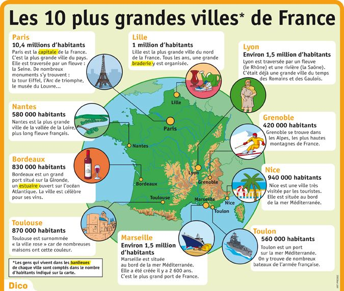 educational infographic fiche expos s les 10 plus grandes villes de france infographicnow. Black Bedroom Furniture Sets. Home Design Ideas