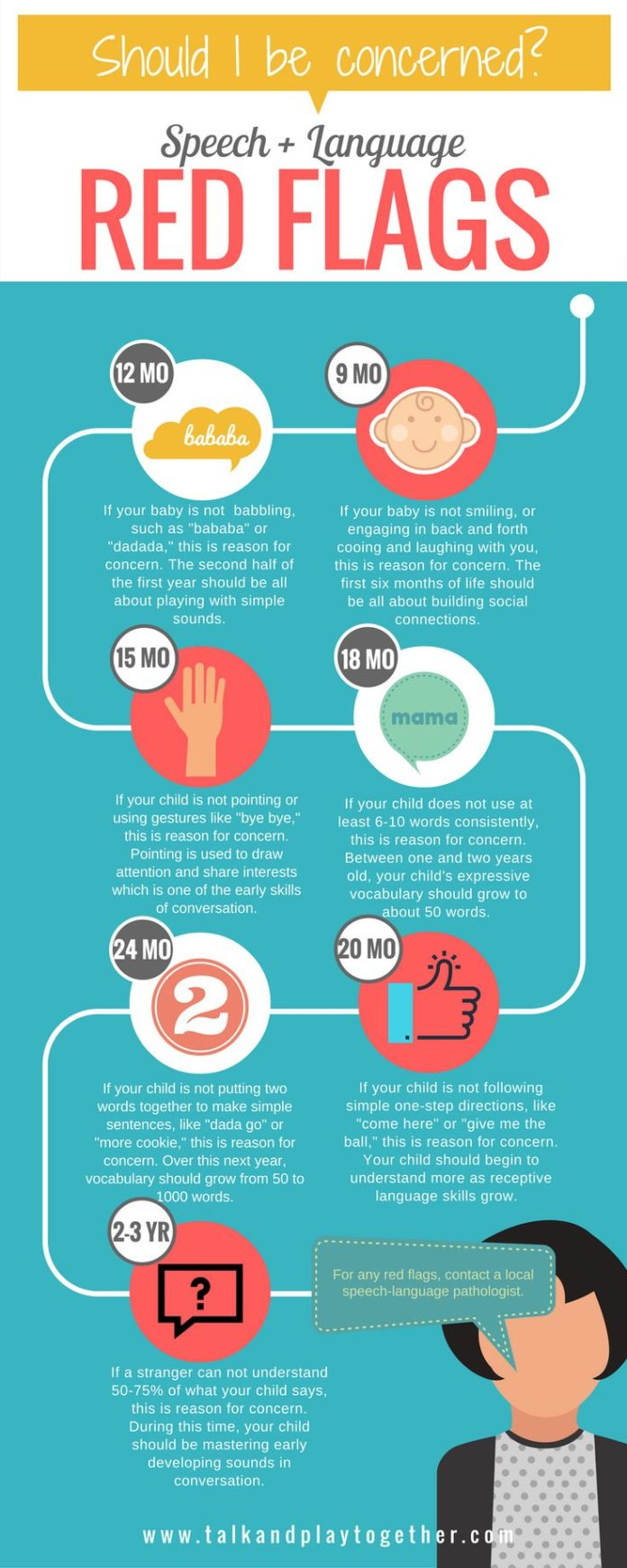 educational infographic when should i be worried a speech and
