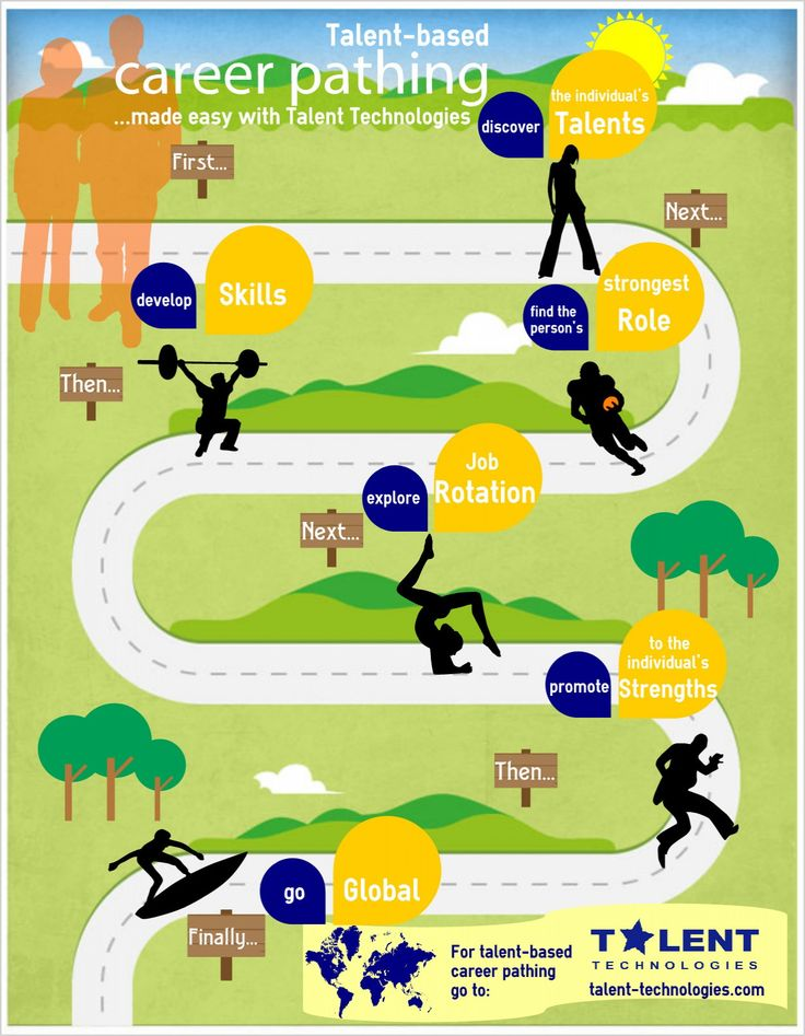 Management Career Path Infographic InfographicNowcom Your - Career roadmap template