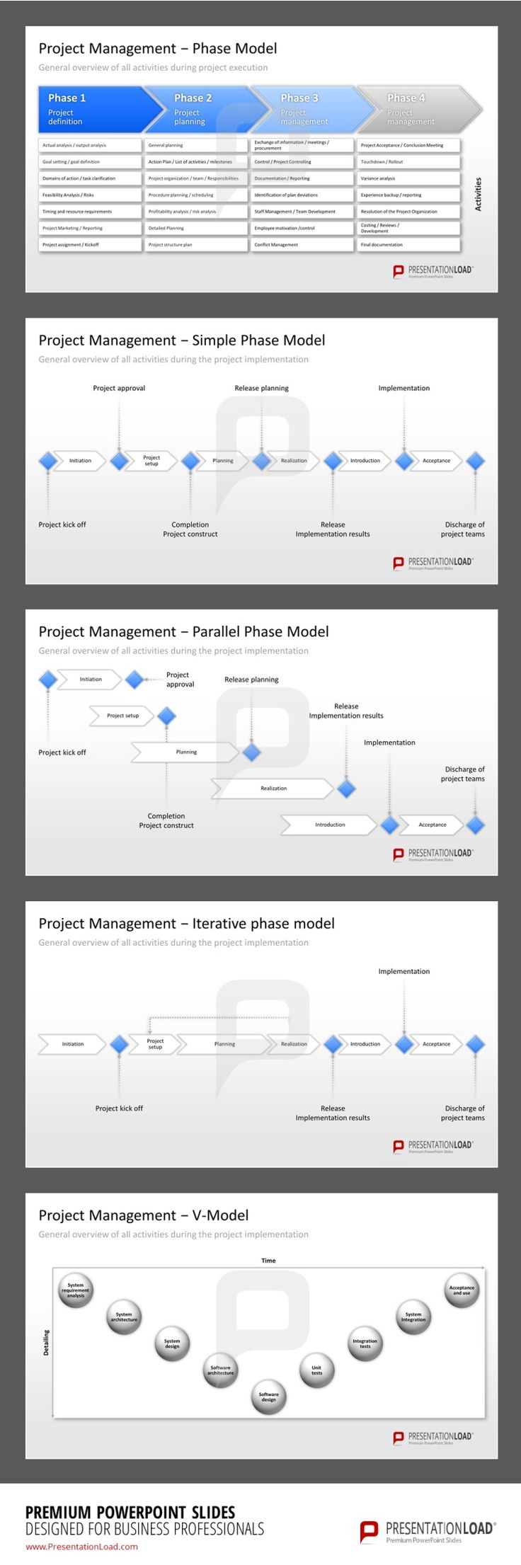 management use the project management powerpoint templates to plan