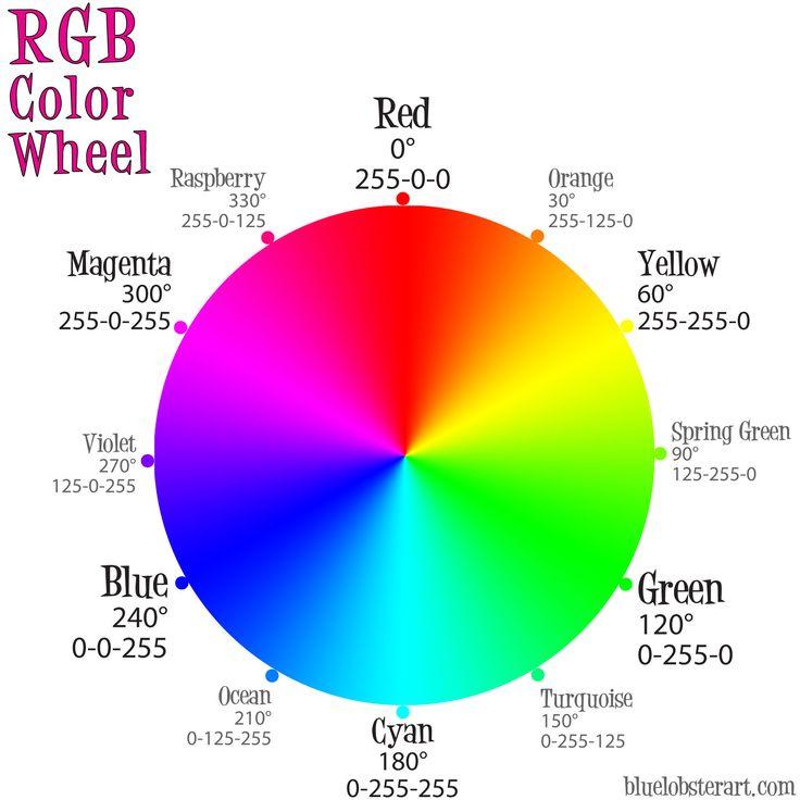 Psychology 12 Color Wheel Rgb Recherche Google Infographicnow