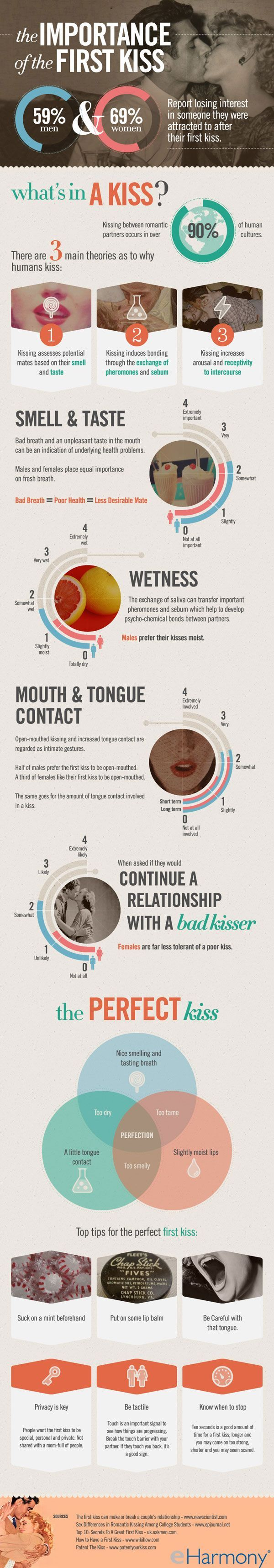 Psychology : First Kiss Tips - InfographicNow.com   Your