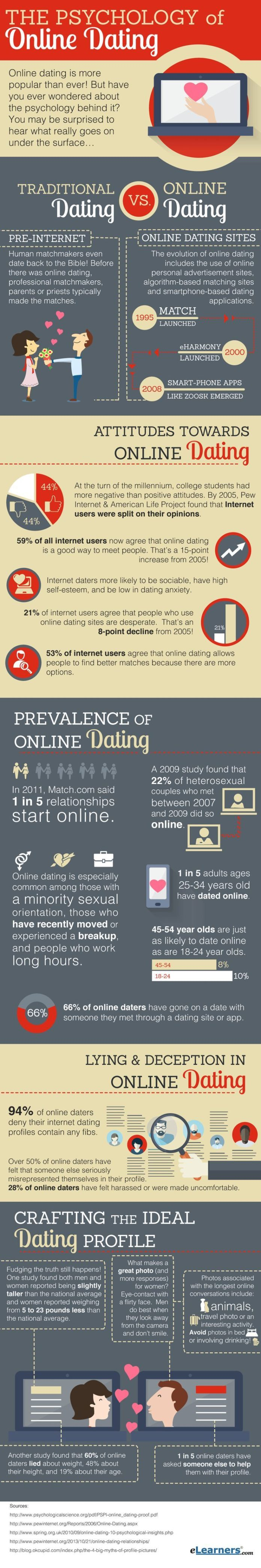 best dating website 2017