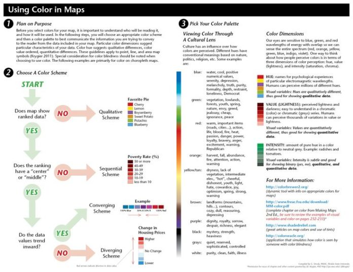 Psychology This Flowchart Makes It Easy To Find The Proper Color