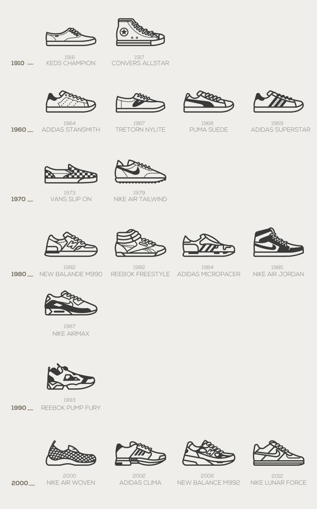 Fashion infographic : Timeless Sneakers By Naomi Kim