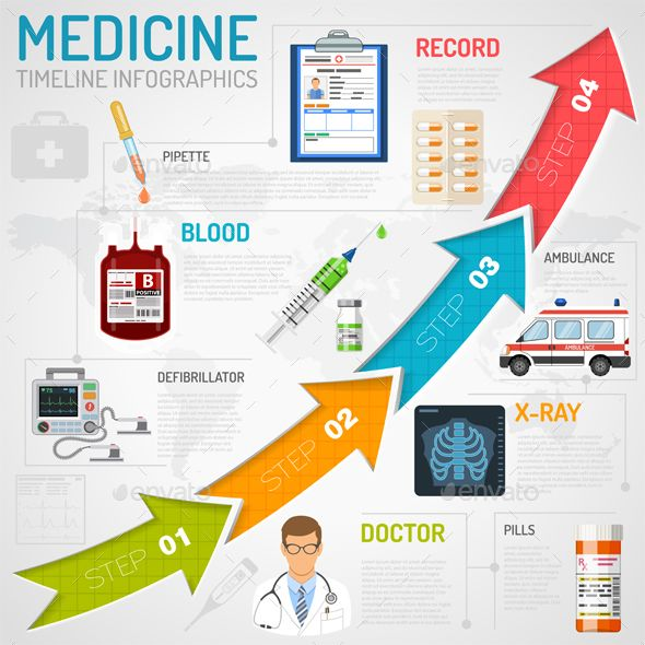medical infographic medical services timeline infographics medical