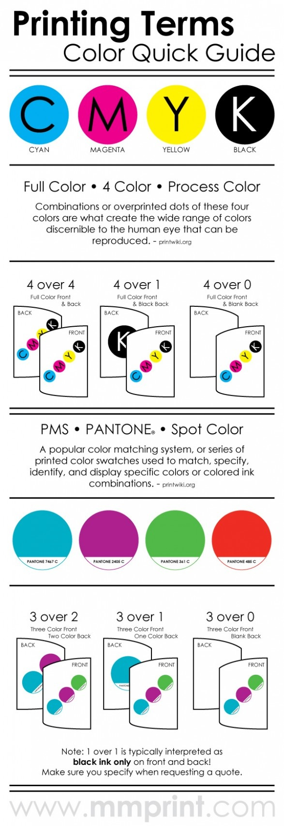 Psychology : Printing Terms Color Quick Guide ...