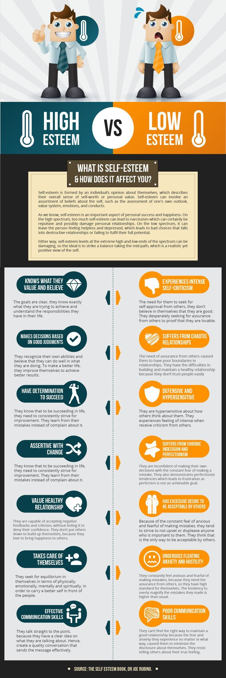 Psychology : Psychology : The Difference Between High Self Esteem and Low Self Esteem - InfographicNow.com | Your Number One Source For daily infographics & visual creativity