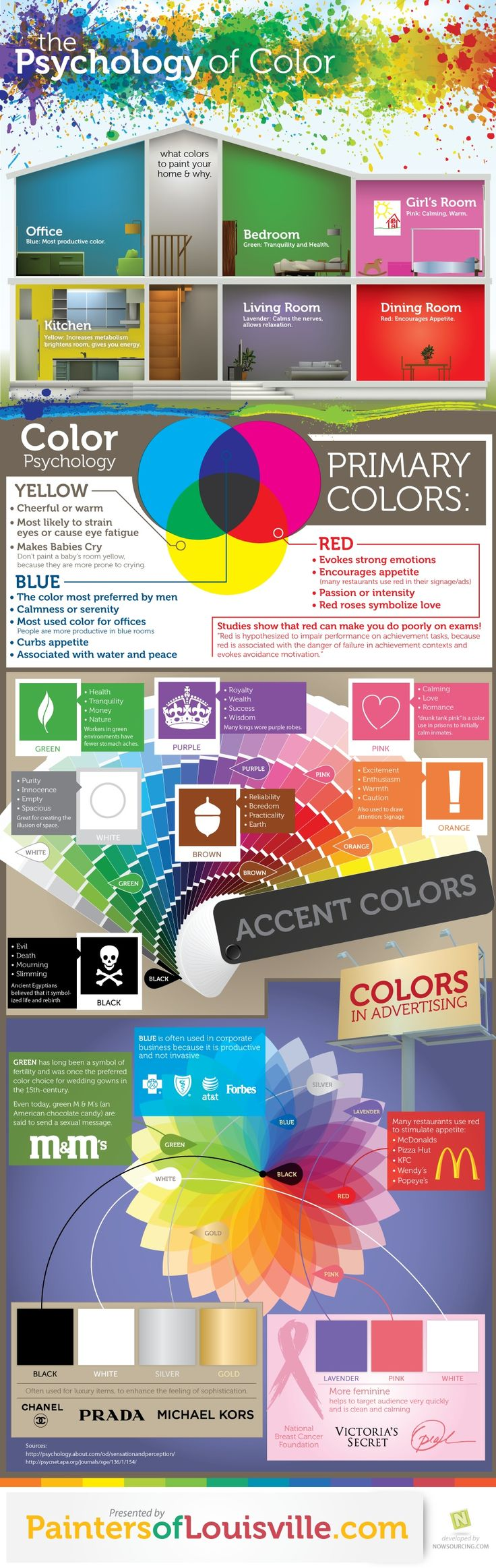 Psychology Psychology Of Colors For Home Decor And Painting Color