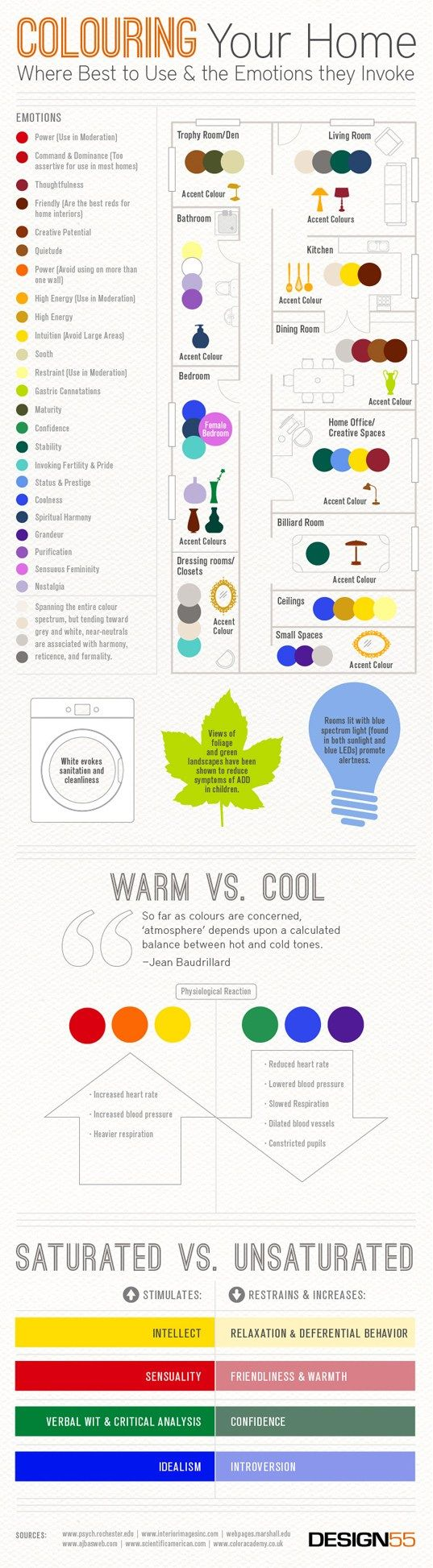 Psychology : coloring your home, infographic, green design ...