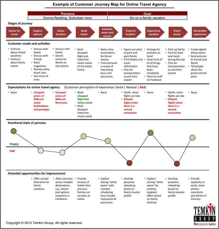 Travel Infographic Seven Steps For Developing Customer Journey - Travel mapping software