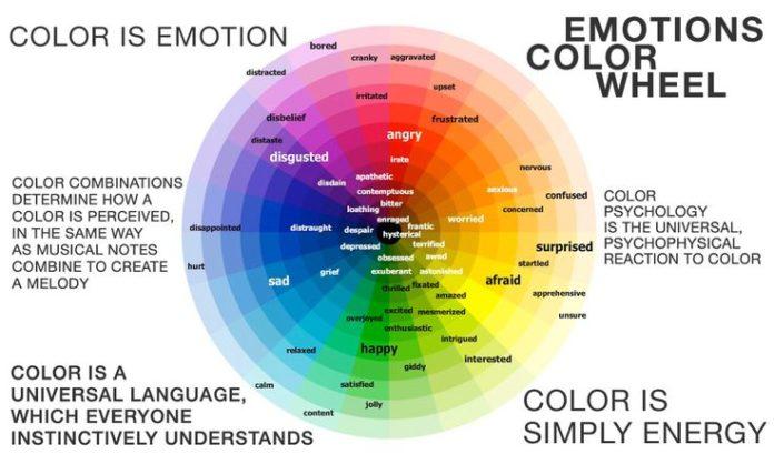 Psychology Colour Psychology Emotions Colour Wheel