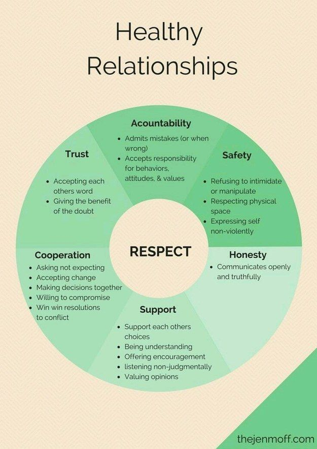 Psychology : Psychology : Psychology : For having healthy grown-up relationships: - InfographicNow.com | Your Number One Source For daily infographics & visual creativity