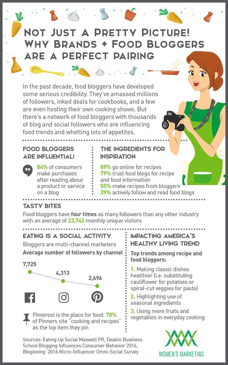 Food infographic - Food infographic The impact that food bloggers