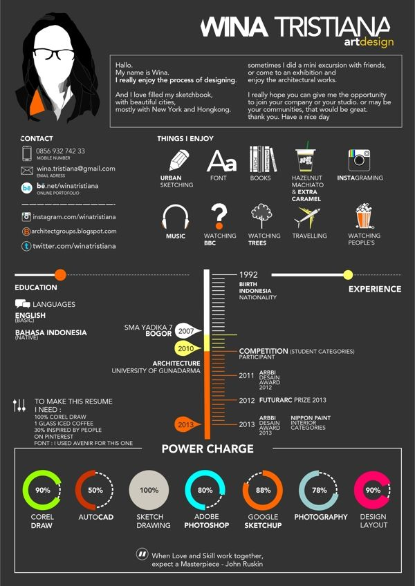 Educational Infographic Design Resume By Wina Tristiana Via