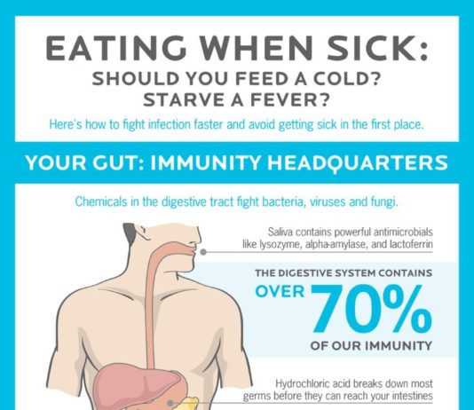 Food infographic – precision nutrition what to eat when sick image What should you eat when sick? [Infographic] Foods that help you fight bugs.