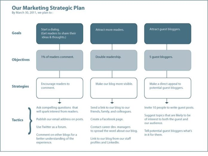 Marketing Strategies A Marketing Plan Template Web Business
