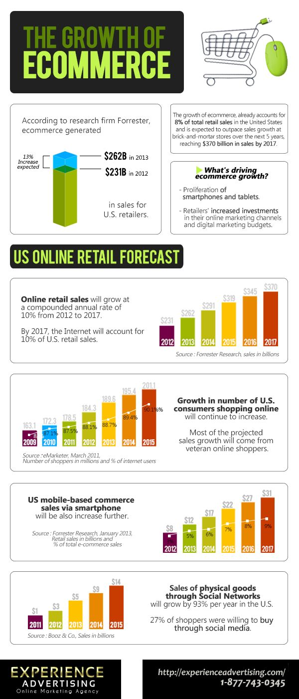 Social media infographic – E-Commerce is Growing thanks to Social Media