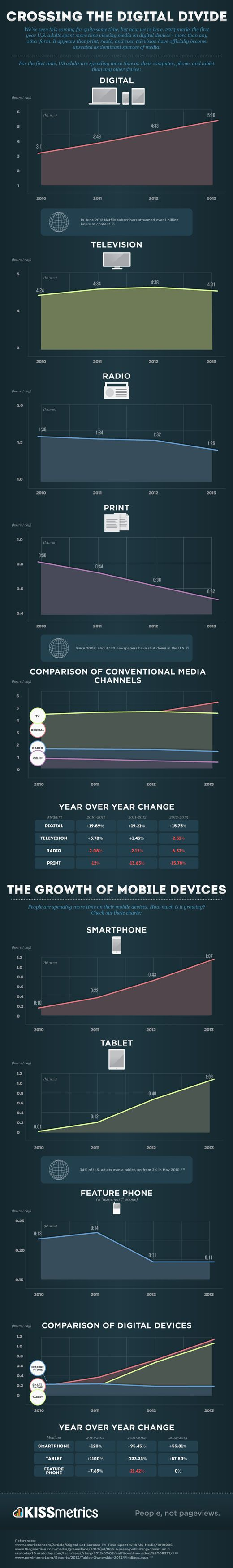 Statistics infographic : crossing the digital divide  The