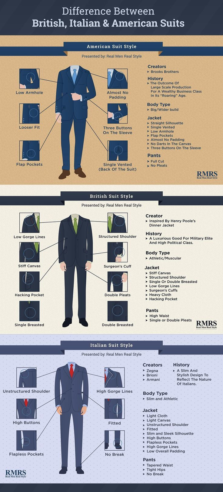 Fashion Infographic Difference Between British Italian American Suit Styles Infographic Infographicnow Com Your Number One Source For Daily Infographics Visual Creativity