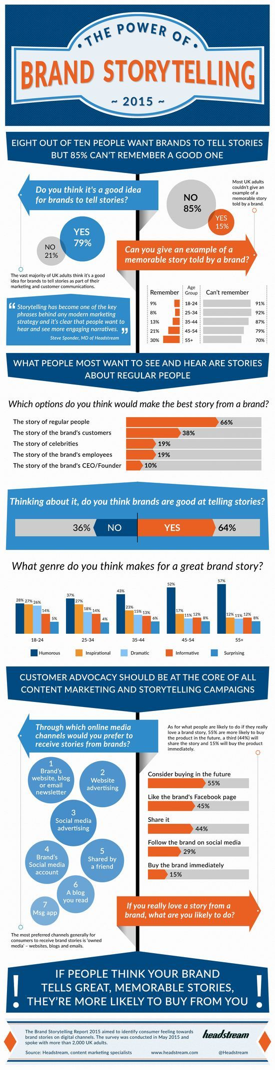 Digital Marketing : The Power Of Brand Storytelling [Infographic] - InfographicNow.com   Your Number One Source For daily infographics & visual creativity