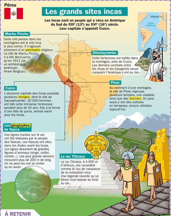 Educational Infographic Les Grands Sites Incas