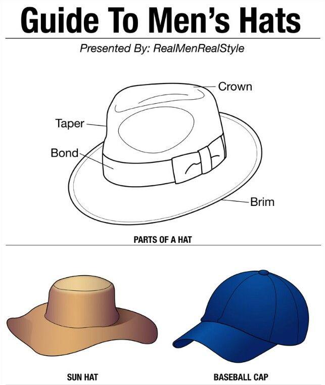8c6c3517 Fashion infographic : 16 Stylish Men's Hats - InfographicNow.com ...
