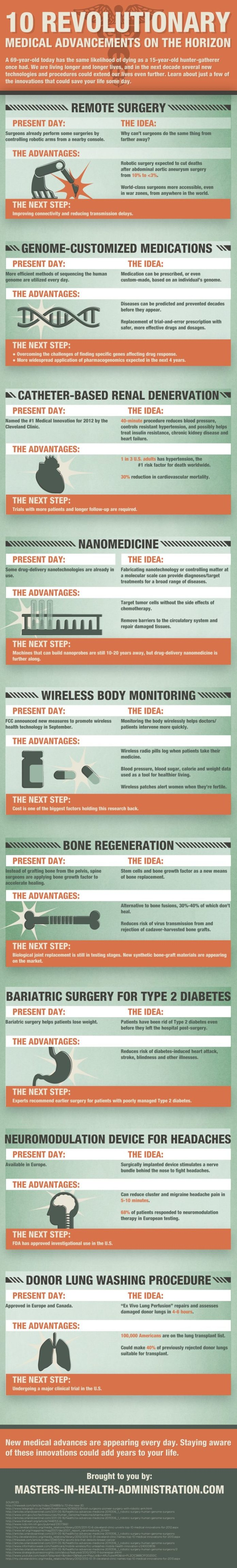 Healthcare Infographic 10 Revolutionary Medical Advancements On