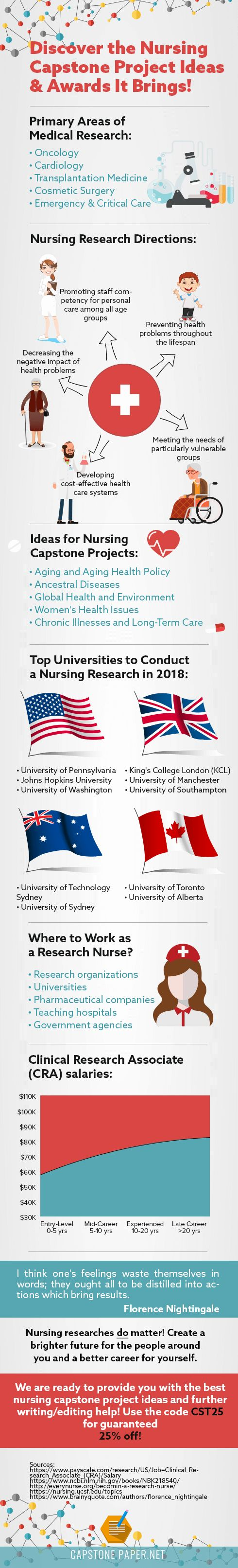 Healthcare Infographic Capstone Project Ideas For Nursing And