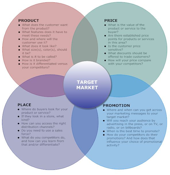 Distribution Strategy In Marketing Plan Example