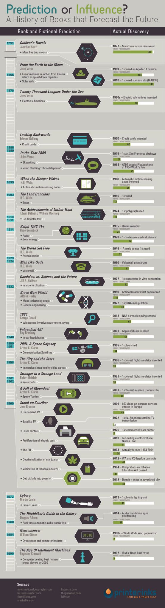 Science infographic - 35 sci-fi predictions that have come