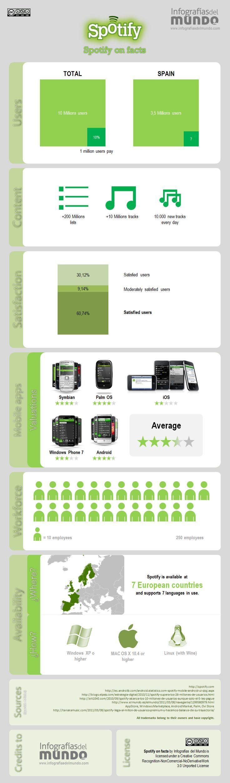 Statistics infographic : Statistics infographic Spotify Infographic