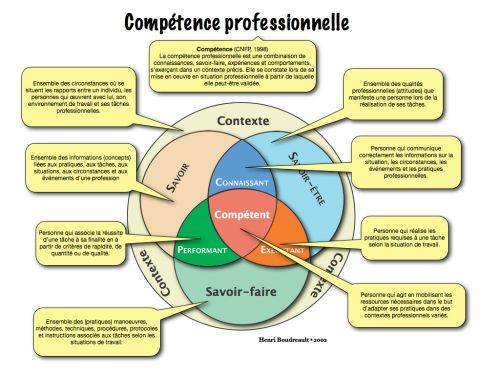 management   comp u00e9tences professionnelles  savoir  savoir- u00eatre  savoir-faire