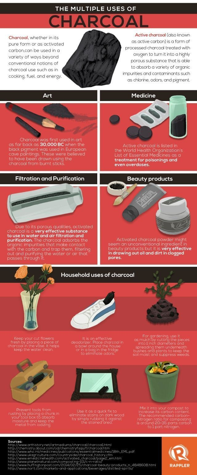 Medical infographic : Medical infographic : Medical infographic : The Benefits of Activated Carbon for Intestinal Gas
