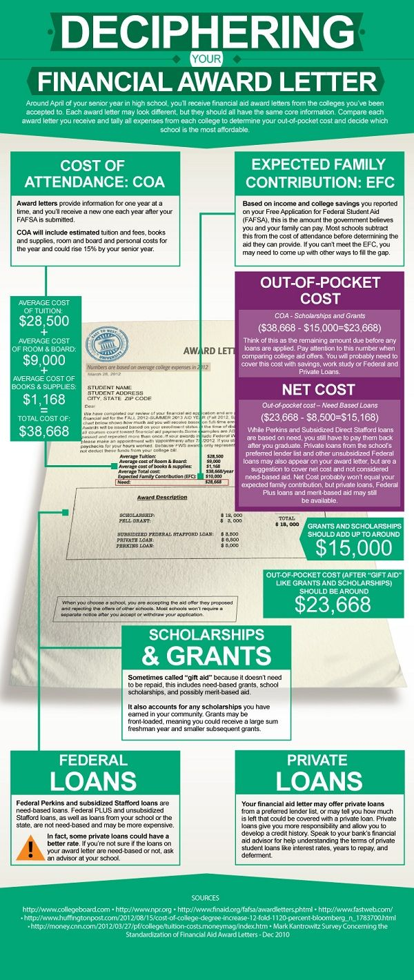 Educational infographic : Deciphering Your Financial Aid Award Letter