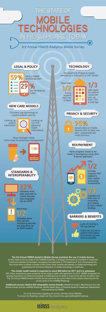 Healthcare infographic : – Healthcare Infographic