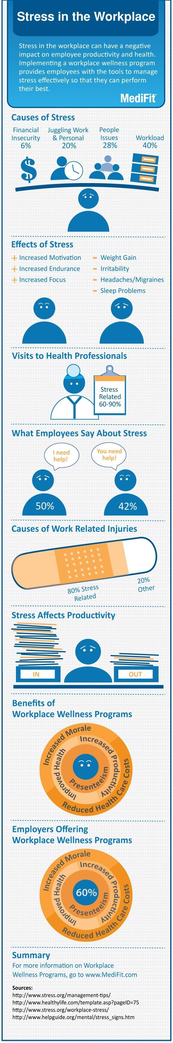 Healthcare infographic : Healthcare infographic : Stress in the workplace